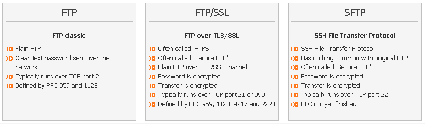 What's the difference between Secure FTP, FTP/SSL, SFTP, FTPS, FTP