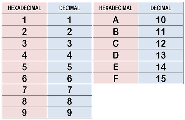 Binary to Hexadecimal