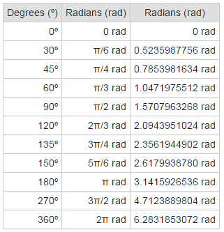 Radians to Degree [Tool]