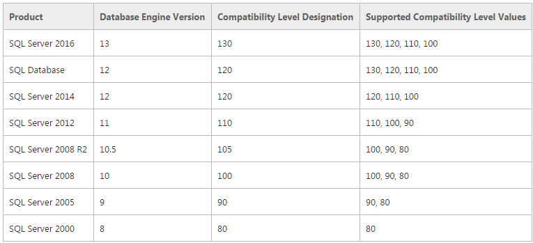 Change the Compatibility Level of a Database (SQL Server)