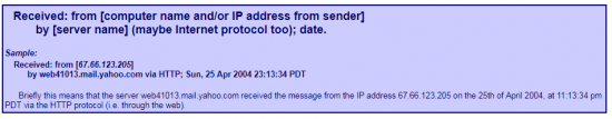 Track the location of E-mail via IP Address