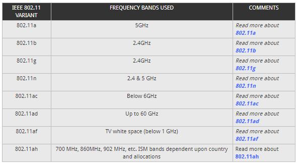 Wi-Fi / WLAN Channels