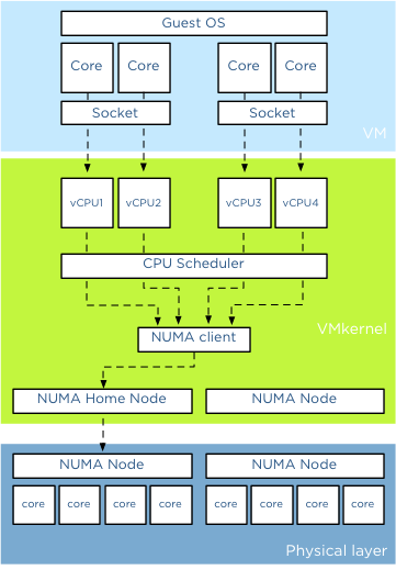 VMware – vSphere Virtual Cores, Virtual Sockets, and Virtual