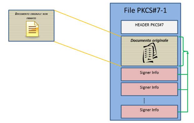 Firma Digitale e files P7M