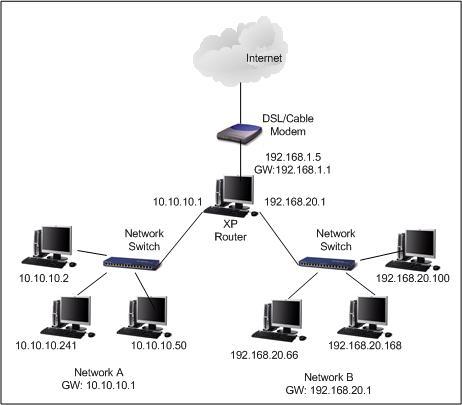 Set up Port Forwarding (Windows)