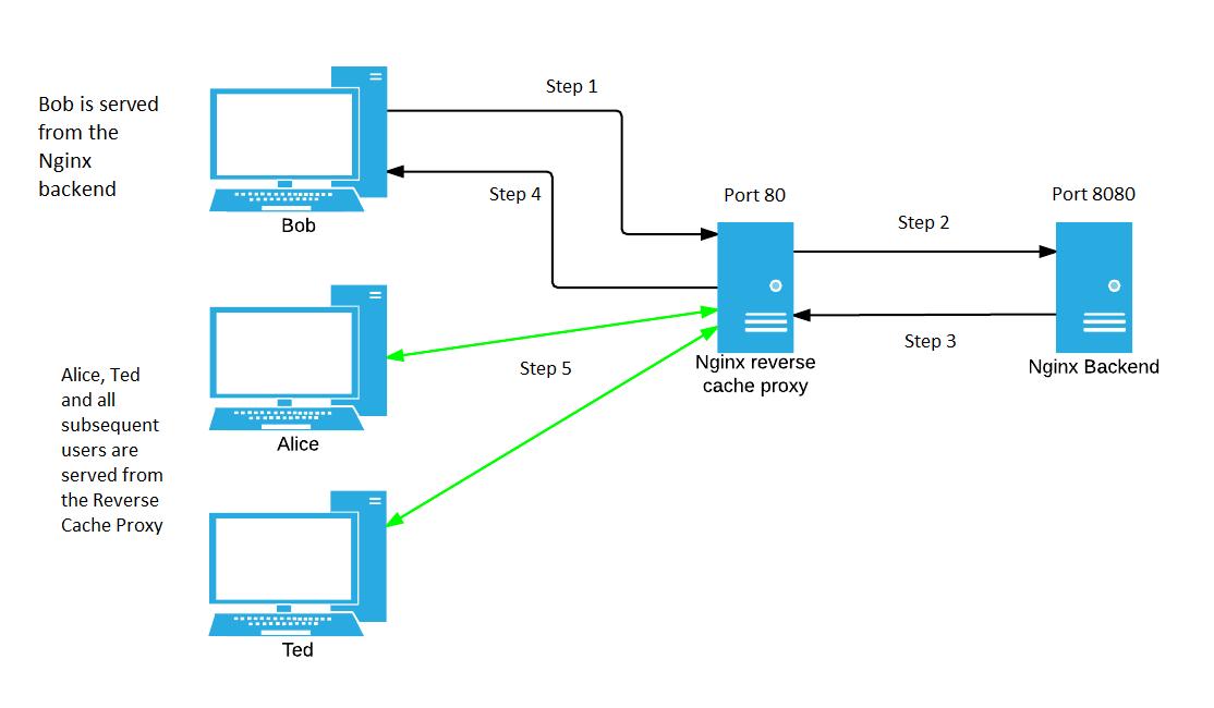 Nginx – Configuring Reverse Proxy – HeelpBook